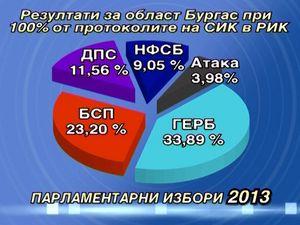 Резултати за област Бургас