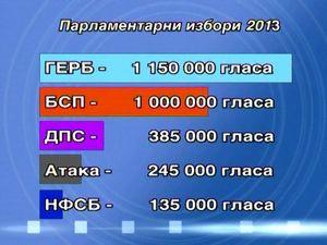 Парламентарии избори 2013: Манипулирани, контролирани, купени