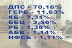 Резултати от Евроизбори 2014