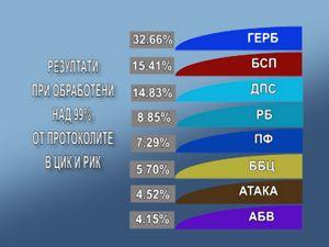 Изборни резултати