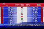 Сириза спечели изборите в Гърция