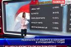 Резултатите от изборите в Холандия и отношенията с Турция