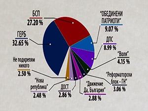100% от протоколите на секционните избирателни комисии са обработени