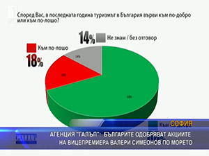 Агенция Галъп българите одобряват акциите на вицепремиера Валери Симеонов по морето