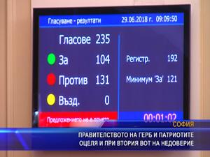 Правителството на ГЕРБ и патриотите преодоля втория вот на недоверие