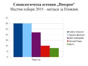 "Славчо Атанасов печели балотажа според агенция ""Неохрон"""